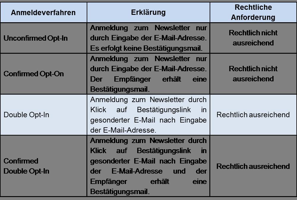 f1f8f41f78cb Das 1 x 1 des E-Mail-Marketings » Einzelhandelslabor Südwestfalen