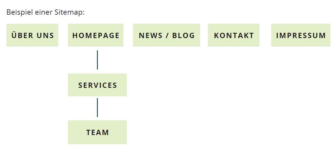 Was Kostet Eine Neue Internetseite? » Einzelhandelslabor